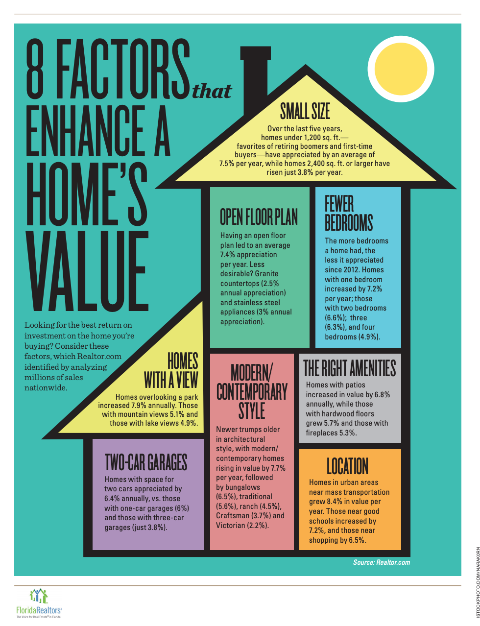 8 Factors That Enhance A Home's Value