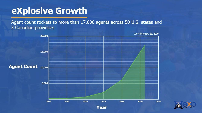eXp Agent Growth through Feb 2019